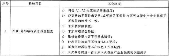 表2 灭火器维修检验的不合格项