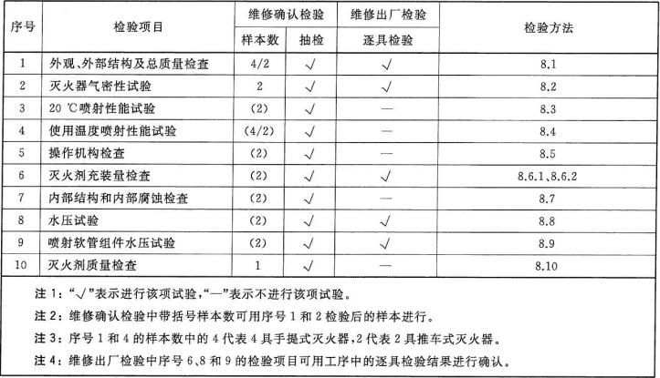 表1 灭火器维修检验项目
