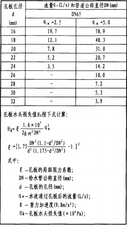 栓前安装孔板水头损失值Hk(×104Pa)