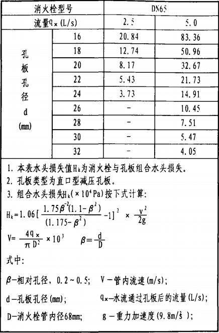 栓后安装孔板水头损失值Hk(×104Pa)
