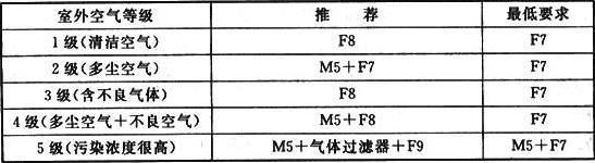 表3 室外空气等级与空气过滤器配置要求