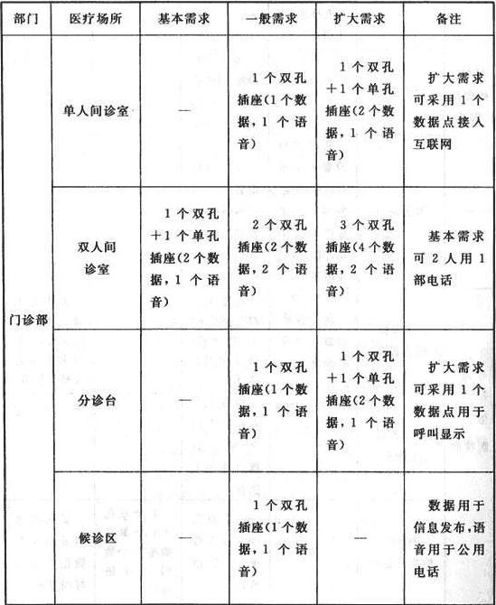 表5 信息点布置