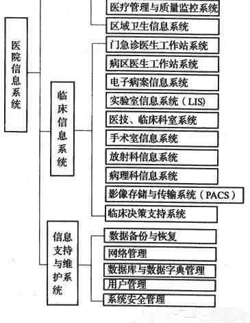 图4 医院信息系统构成