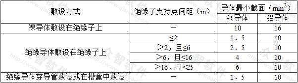 表3.2.2 固定敷设的导体最小截面