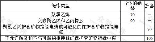 表3.2.3 各类绝缘最高运行温度(℃)