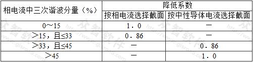 表3.2.9 电缆载流量的降低系数