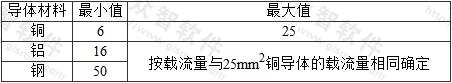 表3.2.15 保护联结导体截面积的最小值和最大值(mm2)