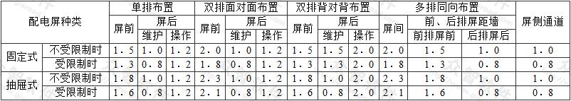 表4.2.5 成排布置的配电屏道最小宽度(m)
