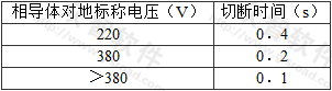 表5.2.9 TN系统的最长切断时间