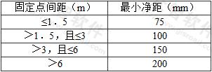 表7.2.5 导线之间及导线至建筑物表面的最小净距
