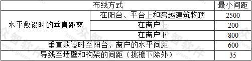 表7.2.6 导线至建筑物的最小间距(mm)