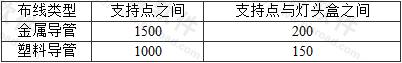 表7.3.5 支持点之间及支持点与灯头盒之间的最大距离(mm)