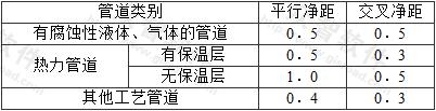 表7.6.20 电缆托盘和梯架与各种管道的最小净距(m)