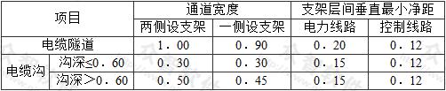 表7.6.23 通道宽度和电缆支架层间垂直的最小净距(m)