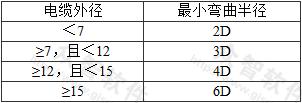 表7.6.53 矿物绝缘电缆允许最小弯曲半径(mm)