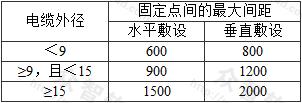表7.6.55 矿物绝缘电缆固定点间的最大间距(mm)