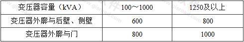 表4.2.4 油浸变压器外廓与变压器室墙壁和门的最小净距(mm)
