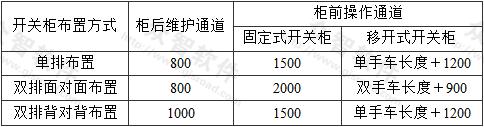 表4.2.7 高压配电室内各种通道的最小宽度(mm)
