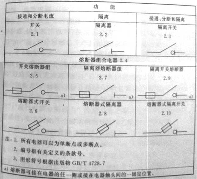 表1 电器定义概要表