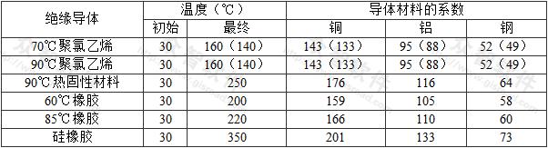 表A.0.2 非电缆芯线且不与其他电缆成束敷设的绝缘保护导体的初始、最终温度和系数