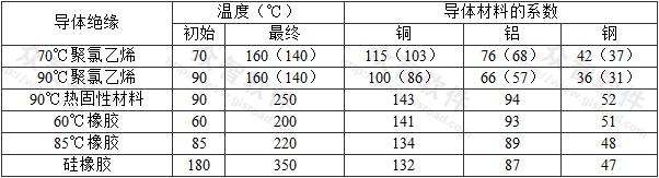 表A.0.4 电缆芯线或与其他电缆或绝缘导体成束敷设的保护导体的初始、最终温度和系数