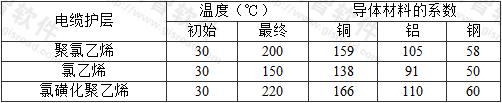 表A.0.3 与电缆护层接触但不与其他电缆成束敷设的裸保护导体的初始、最终温度和系数