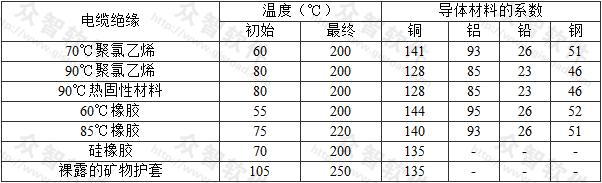 表A.0.5 用电缆的金属护层作保护导体的初始、最终温度和系数