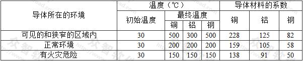 表A.0.6 裸导体温度不损伤相邻材料时的初始、最终温度和系数