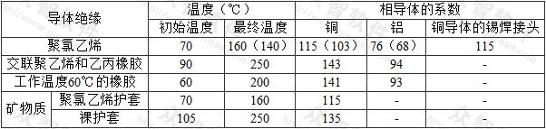 表A.0.7 相导体的初始、最终温度和系数