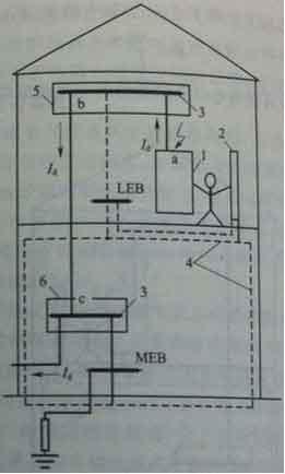 图3 局部等电位联结的作用