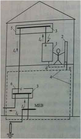 图4 辅助等电位联结的作用
