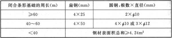 表4.3.5 第二类防雷建筑物环形人工基础接地体的最小规格尺寸