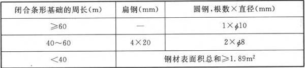 表4.4.5 第三类防雷建筑物环形人工基础接地体的最小规格尺寸