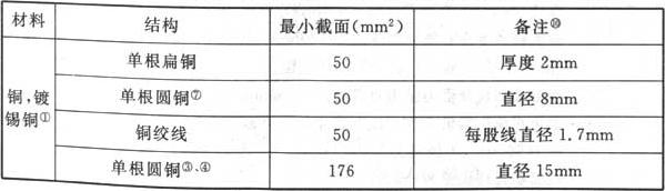 表5.2.1 接闪线(带)、接闪杆和引下线的材料、结构与最小截面