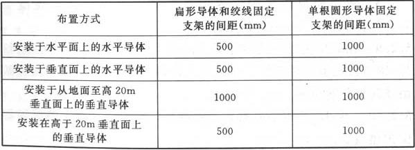 表5.2.6 明敷接闪导体和引下线固定支架的间距
