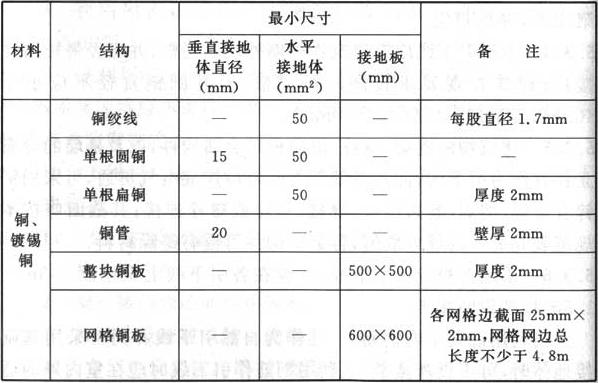 表5.4.1 接地体的材料、结构和最小尺寸