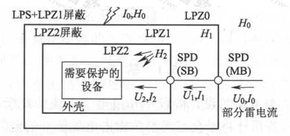 图6.2.2 防雷击电磁脉冲(a)采用大空间屏蔽和协调配合好的电涌保护器保护