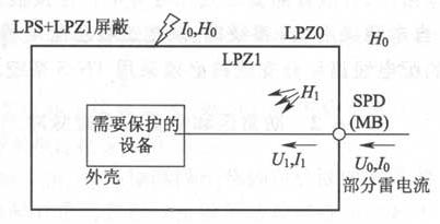图6.2.2 防雷击电磁脉冲(b)采用LPZ1的大空间屏蔽和进户处安装电涌保护器的保护
