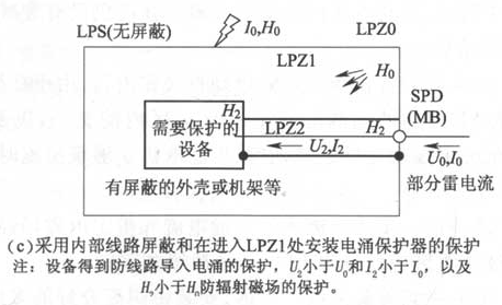 图6.2.2 防雷击电磁脉冲(c)采用内部线路屏蔽和在进入LPZ1处安装电涌保护器的保护