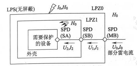 图6.2.2 防雷击电磁脉冲(d)仅采用协调配合好的电涌保护器保护