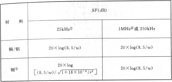 表6.3.2-1 格栅形大空间屏蔽的屏蔽系数