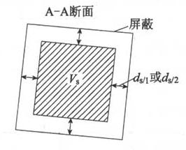 图6.3.2-2 在LPZn区内供安放电气和电子系统的空间(A-A断面)