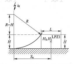图6.3.2-3 取决于滚球半径和建筑物尺寸的最小平均距离