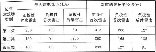 表6.3.2-2 与最大雷电流对应的滚球半径