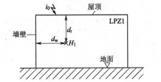 图6.3.2-4 闪电直接击于屋顶接闪器时LPZ1区内的磁场强度