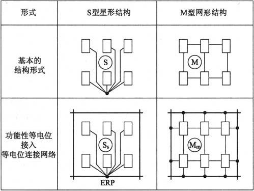 图6.3.4 电子系统功能性等电位连接整合到等电位连接网络中