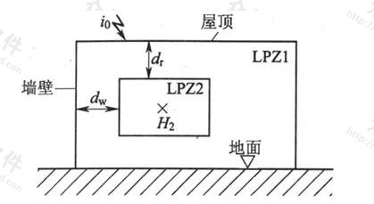 图6.3.2-5 LPZ2区内的磁场强度