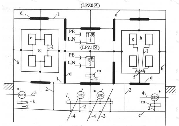 图6.3.3 接地、等电位连接和接地系统的构成