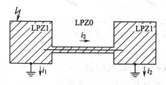 图6.4.2 用屏蔽电缆或穿钢管线路将两栋独立的LPZ1区连接在一起