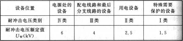 表6.4.4 建筑物内220/380V配电系统中设备绝缘耐冲击电压额定值